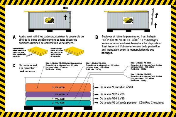 bescherming tegen overstromingen verpakt in een invoervak
