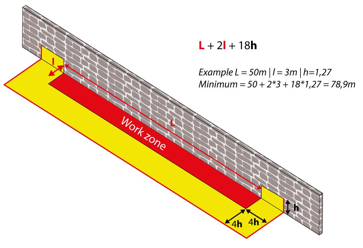 U-vormige bouwkuip | Berekening van de totale lengte die nodig is in functie van de retentiehoogte en de afmetingen van het bouwterrein.